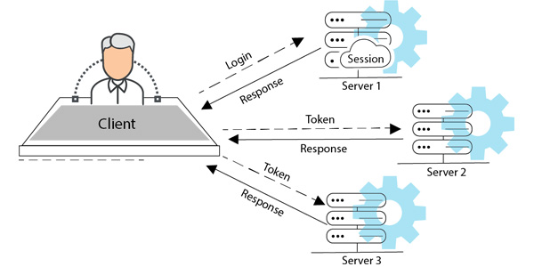 Stateless Authentication in Web Applications – Product development