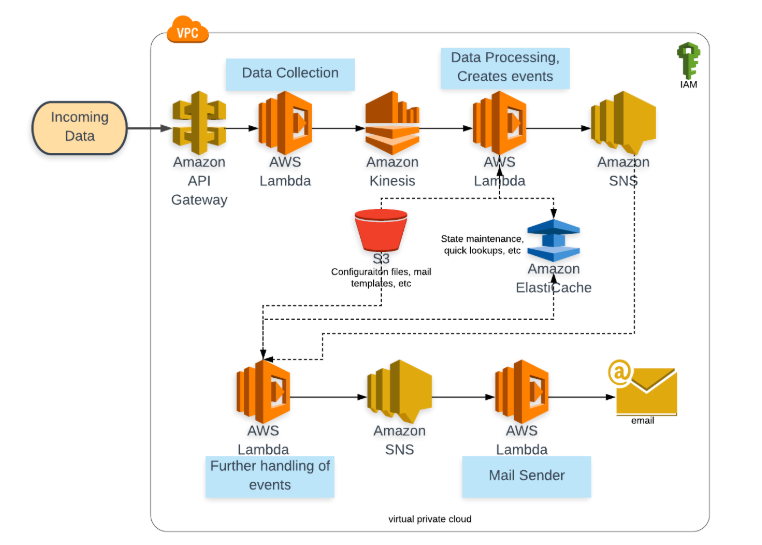 SERVERLESS COMPUTING WITH AWS PART 2: Lambda Configuration – Product
